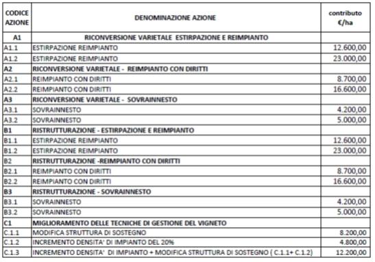 Calendario Dei Trattamenti Della Vite 2019.Notizie Agrometeo Consigli Agronomici Co Di Ma